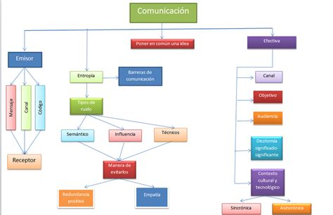 imagenes de mapas mentales sobre la comunicacion blogs dhtic abril 2012