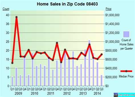 longport nj zip code 08403 real estate home value