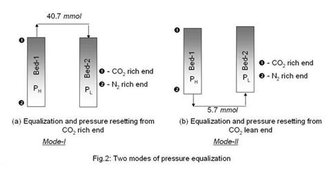 pressure swing adsorption co2 co2 capture from flue gas using a modified duplex pressure