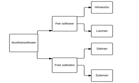 how to draw tree diagram 5 free websites to draw tree diagram