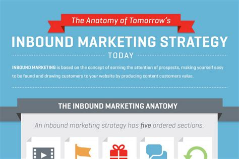 27 Inbound Marketing Strategy Tips And Exles Brandongaille Com Inbound Marketing Caign Template