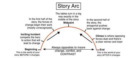 story arc template story arc diagram by illuminara writing story arc