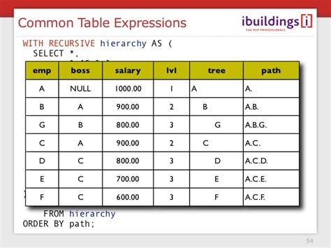 Common Table Expression by Common Table Expressions With Recursive