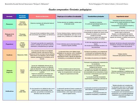 vigotski las corrientes pedag gicas pedagog a y cuadro corrientes pedag 243 gicas by kinne franco issuu