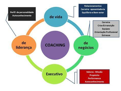el modelo coach para coaching essencial tipos de coaching