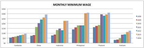 Asian Bangladesh Mba Cost by Comparing Wages Across Asia To Make Sourcing Decisions