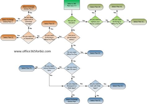 flow chart in office sharepoint flow diagram sharepoint free engine image for