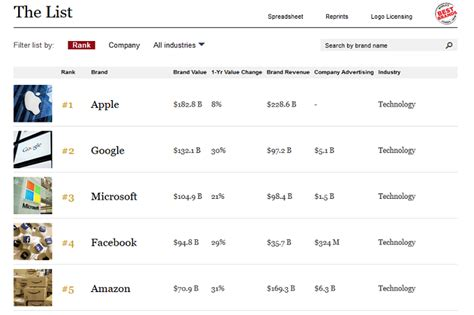apple is the world s most valuable brand says forbes with second