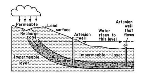 artesian well diagram gc2ct5t artois in estell manor earthcache in new jersey