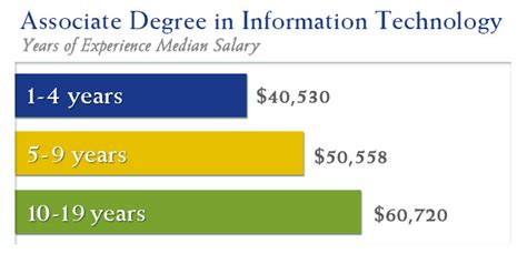 Dual Degree Health Systems Management And Mba Twu by Associate S Degree Versus Bachelor S Degree In Information