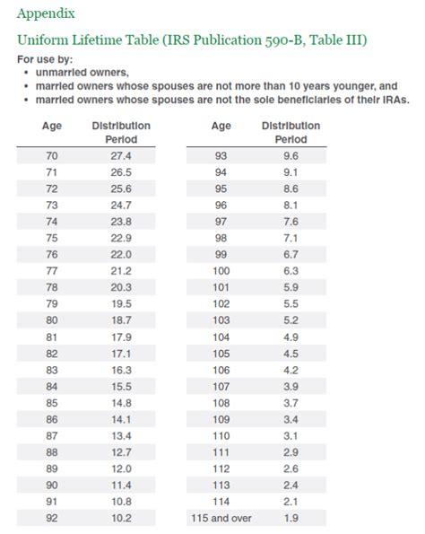 rmd 2015 tax law rmd distribution factor table brokeasshome com