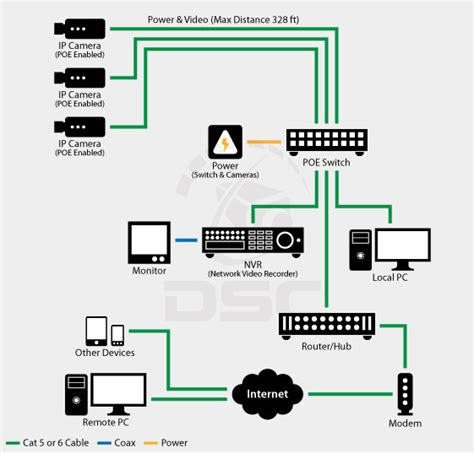 network ip layout ip network cctv system design ammar inspiration
