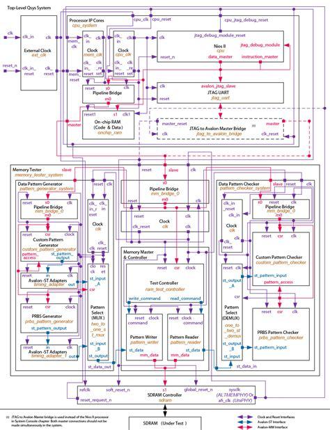 tutorial design qsys tutorial design exle