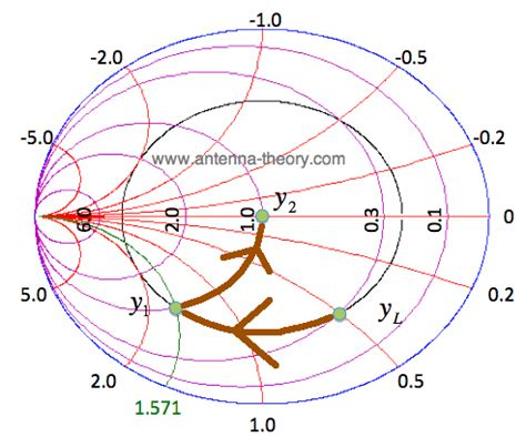 shunt inductor smith chart shunt inductor smith chart 28 images the smith chart impedance matching with parallel l and