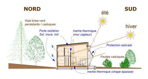 Maison Bioclimatique Architecture architecture solaire bioclimatique atelier architecture