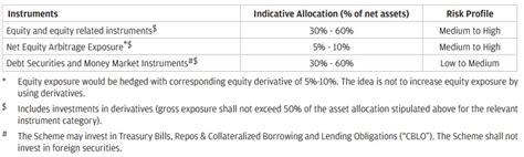 jp balanced fund jp launches balanced advantage fund nfo should