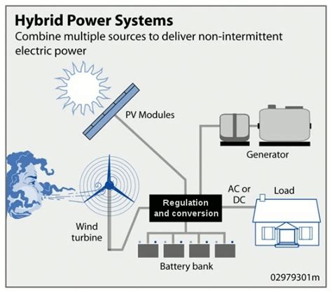 Bench Dc Power Supply Solar Hybrid Power Systems Wikipedia