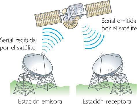 definicion de imagenes satelitales wikipedia 6 microondas v 237 a sat 233 lite sat 233 lites artificiales