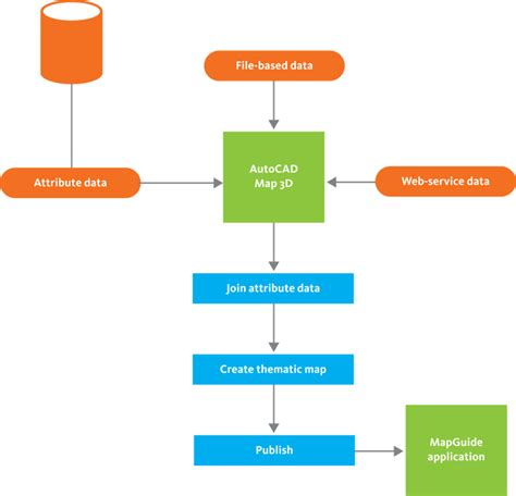 webdesign workflow workflow create a thematic map for web distribution
