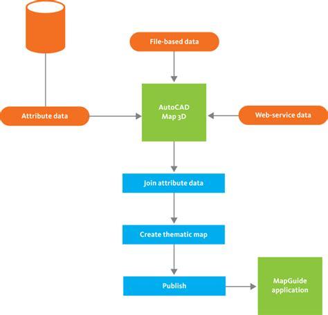 website flow diagram generator create a web diagram images electrical circuit