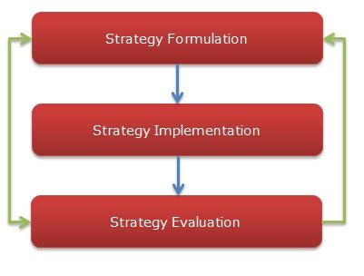 12 Month Mba Strategic Management by Stages In Strategic Management Relivingmbadays