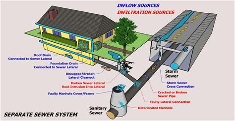 awesome home sewer system design pictures interior