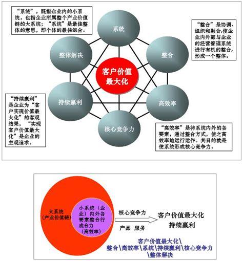 Mba Apple Wiki by 商業模式 Mba智库百科