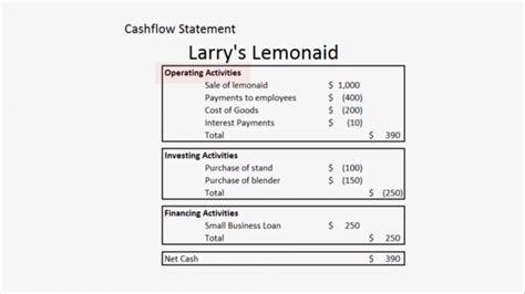 sle cash flow for small business small business basics how to understand a cash flow