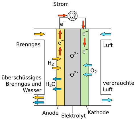 Brennstoffzelle Auto Wiki by Festoxidbrennstoffzelle Wikipedia