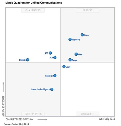 gartner magic quadrant storage cisco collaboration a leader in 5 gartner magic quadrant
