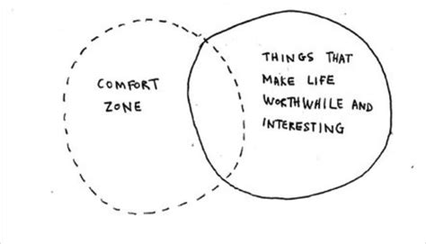 what is comfort zone mean growth means stepping outside your comfort zone the