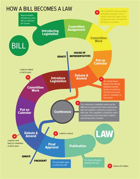 how a bill becomes a flowchart for u s government our democracy 2016 textbook infographics