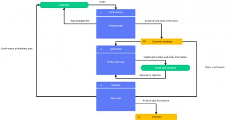 website flow diagram generator keep it simple how to avoid overcomplicating your
