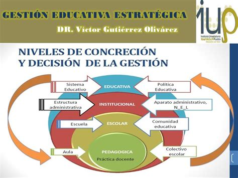imagenes gestion educativa estrategica la gesti 211 n educativa estrat 201 gica youtube