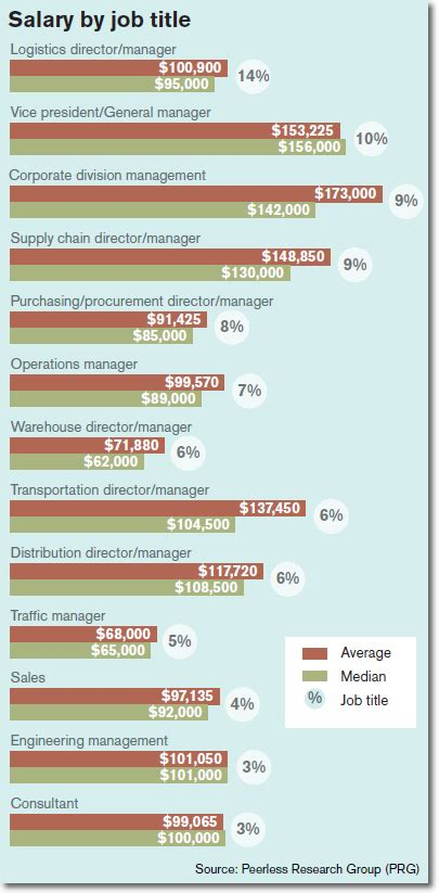 Supply Chain Mba Salary by Logistics Management S 31st Annual Salary Survey Work