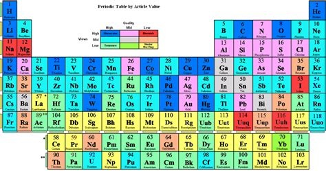 Protons On Periodic Table by Archives 7th Grade Science