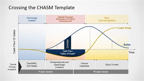 Crossing The Chasm Slides For Powerpoint Slidemodel Crossing The Chasm Ppt