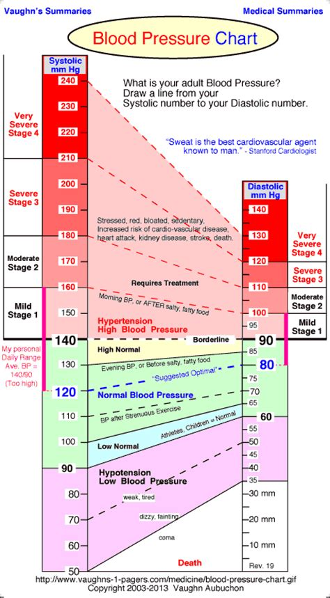Printable Blood Pressure Chart Image Gallery High Blood Pressure Chart