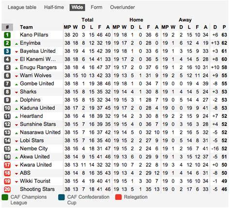 epl reddit nigerian premier league table 2012 13 notice the