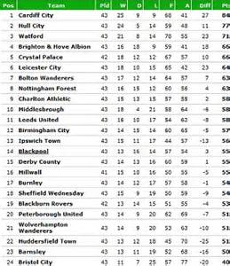 The Chionship Table by Premier League Chionship League One League Two And