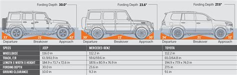 jeep trunk dimensions jeep wrangler vs mercedes g550 vs toyota land cruiser