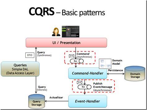 command pattern web service cqrs bus and windows azure technologies cesar de la