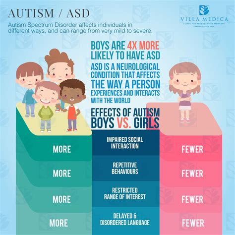 Autism Detox Symptoms by Autism Spectrum Disorder Inside The Autistic Mind