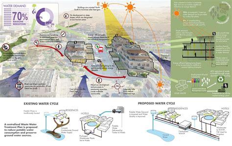 design zone center amman gallery of a vision plan for the dead sea sasaki
