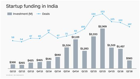 startups are funding the latest silicon valley housing trend india s startup bubble has already burst oct 13 2016