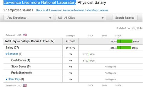Mba In National Labs Salary by What Can You Do With A Physics Degree