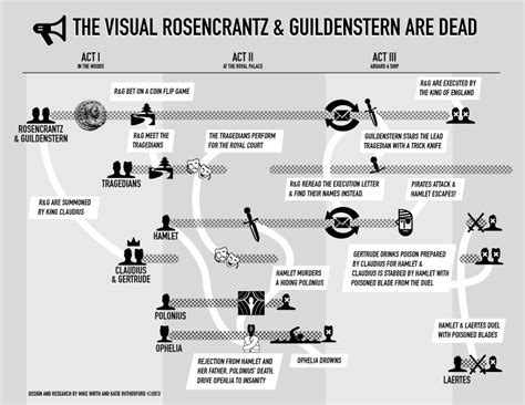 common themes in hamlet and rosencrantz and guildenstern are dead rosencrantz and guildenstern are dead infographic mike