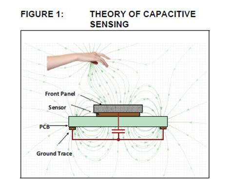 layout and physical design guidelines for capacitive sensing microchip capacitive proximity design guide 171 dangerous