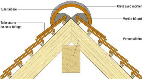 Comment Poser Des Tuiles Faitieres by Installer Un Fa 238 Tage Scell 233 Sur Un Toit De Tuiles