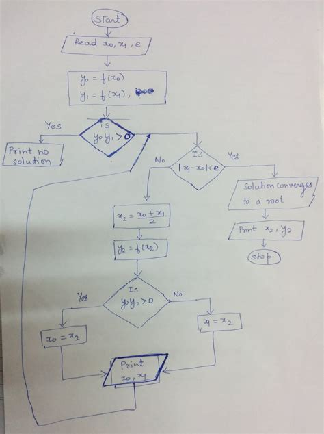 flowchart for bisection method algorithms and flowcharts nitish k